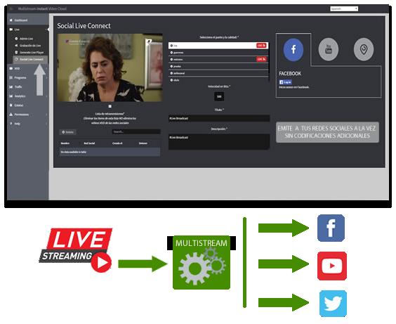 LIVE - Plataforma Multistream Streaming - Eventos en Vivo - Plataforma de Televisión por Internet- Multistream - Streaming Video Video Bajo Demanda